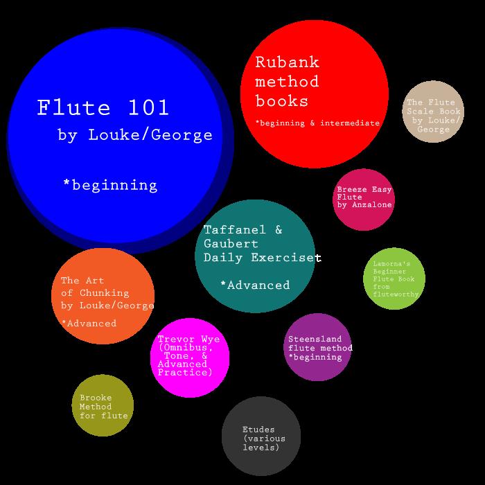 flute poll for method books